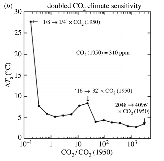 Climate sensitivity vs CO2